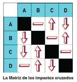 MATRIZ DE LOS IMPACTOS CRUZADOS
